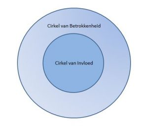 Cirkel van Invloed en Cirkel van betrokkenheid