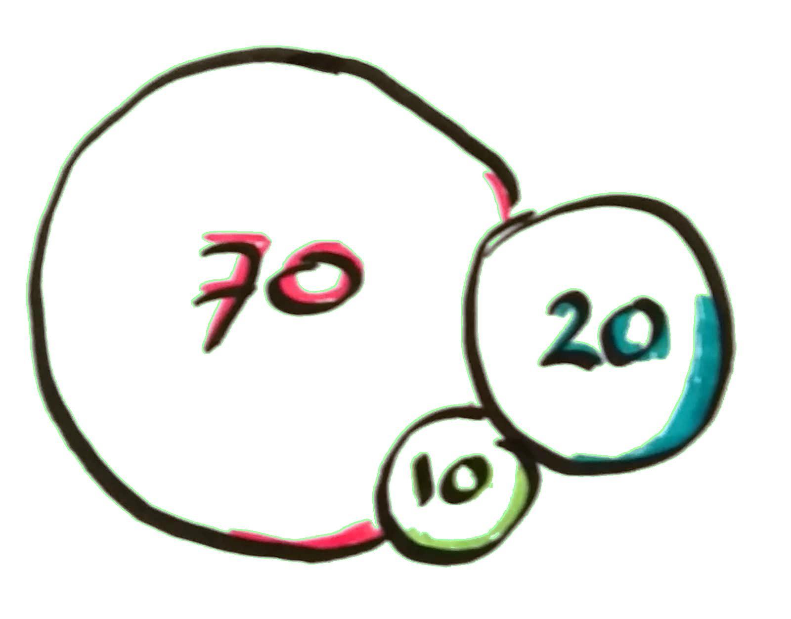 70-20-10