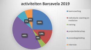 activiteiten barcavela