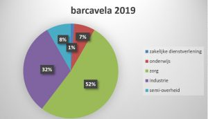 opdrachtgevers barcavela 2019