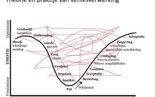 theorie en praktijk van verlies