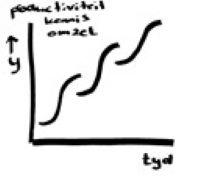 S curve groei